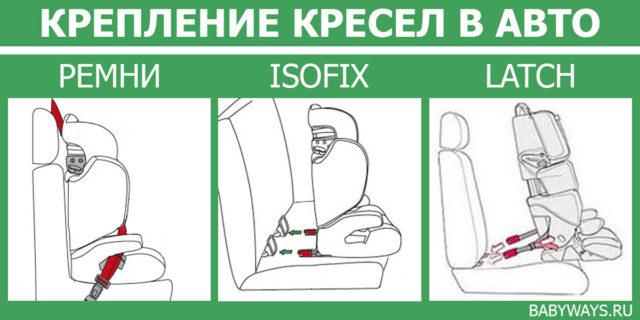 типы крепления автокресла в автомобиль, установка штатными ремнями безопасности, анкер isofix, застежка latch - схема Babyways