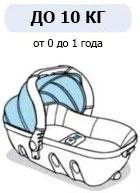Автокресло (автолюлька) для новорожденных до 10 кг и до 1 года, группа 0 - Babyways